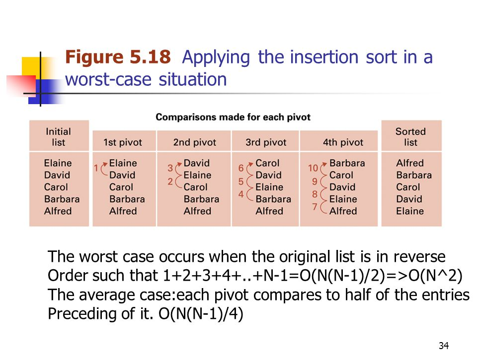 34 Figure 5.18 Applying the insertion sort in a worst-case situation The worst case occurs when the original list is in reverse Order such that 1+2+3+4+..+N-1=O(N(N-1)/2)=>O(N^2) The average case:each pivot compares to half of the entries Preceding of it.