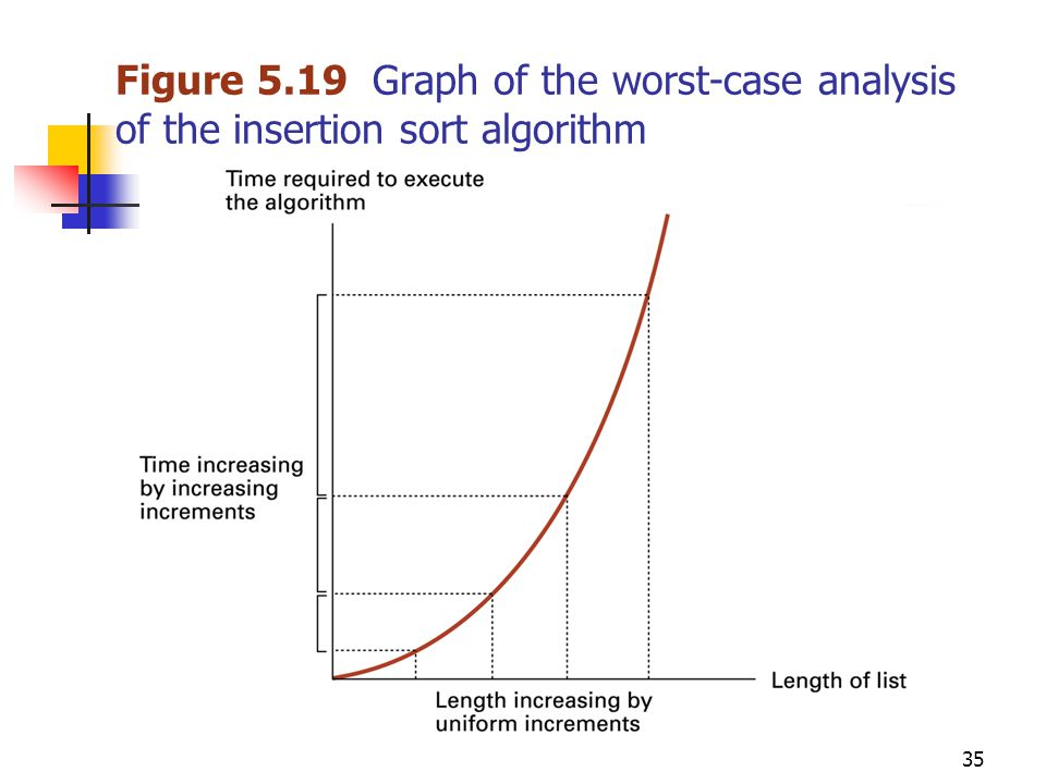 35 Figure 5.19 Graph of the worst-case analysis of the insertion sort algorithm