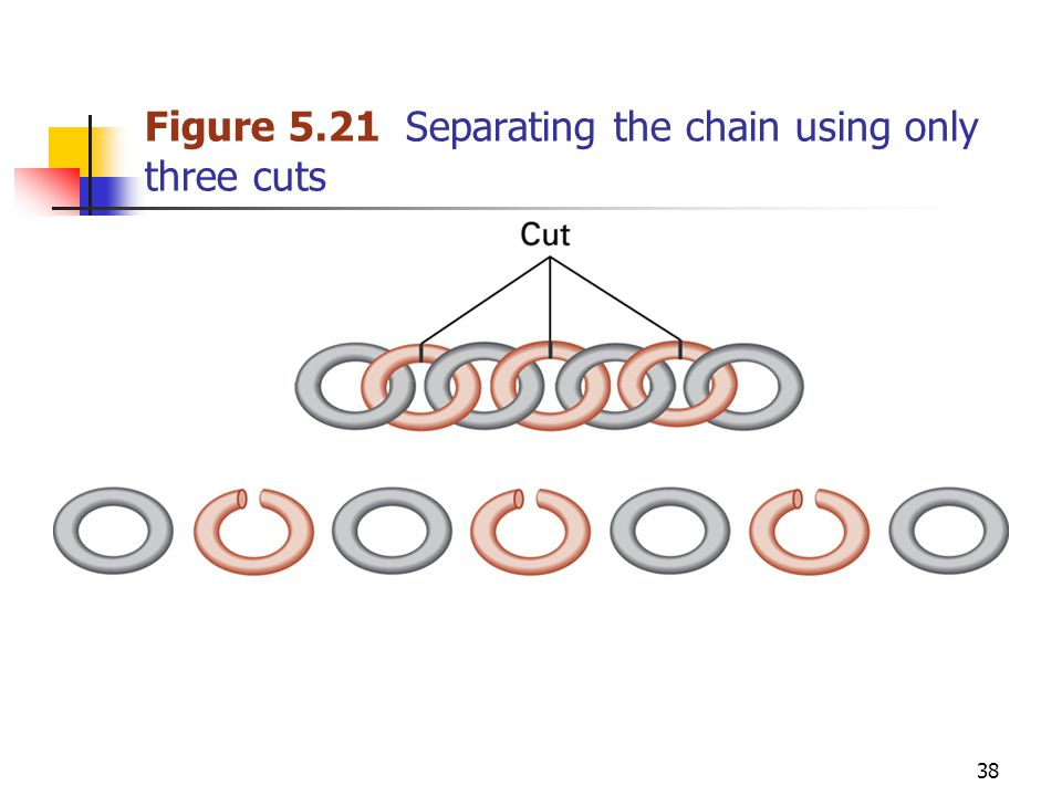 38 Figure 5.21 Separating the chain using only three cuts