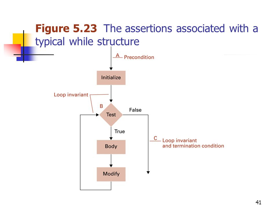 41 Figure 5.23 The assertions associated with a typical while structure