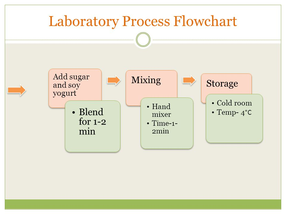 Laboratory Process Flowchart Add sugar and soy yogurt Blend for 1-2 min Mixing Hand mixer Time-1- 2min Storage Cold room Temp- 4 °C