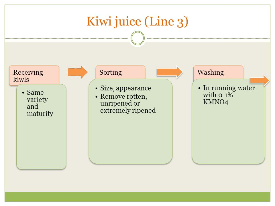 Kiwi juice (Line 3) Receiving kiwis Same variety and maturity Sorting Size, appearance Remove rotten, unripened or extremely ripened Washing In running water with 0.1% KMNO4