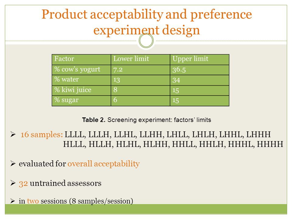 Product acceptability and preference experiment design  16 samples: LLLL, LLLH, LLHL, LLHH, LHLL, LHLH, LHHL, LHHH HLLL, HLLH, HLHL, HLHH, HHLL, HHLH, HHHL, HHHH  evaluated for overall acceptability  32 untrained assessors  in two sessions (8 samples/session) Table 2.
