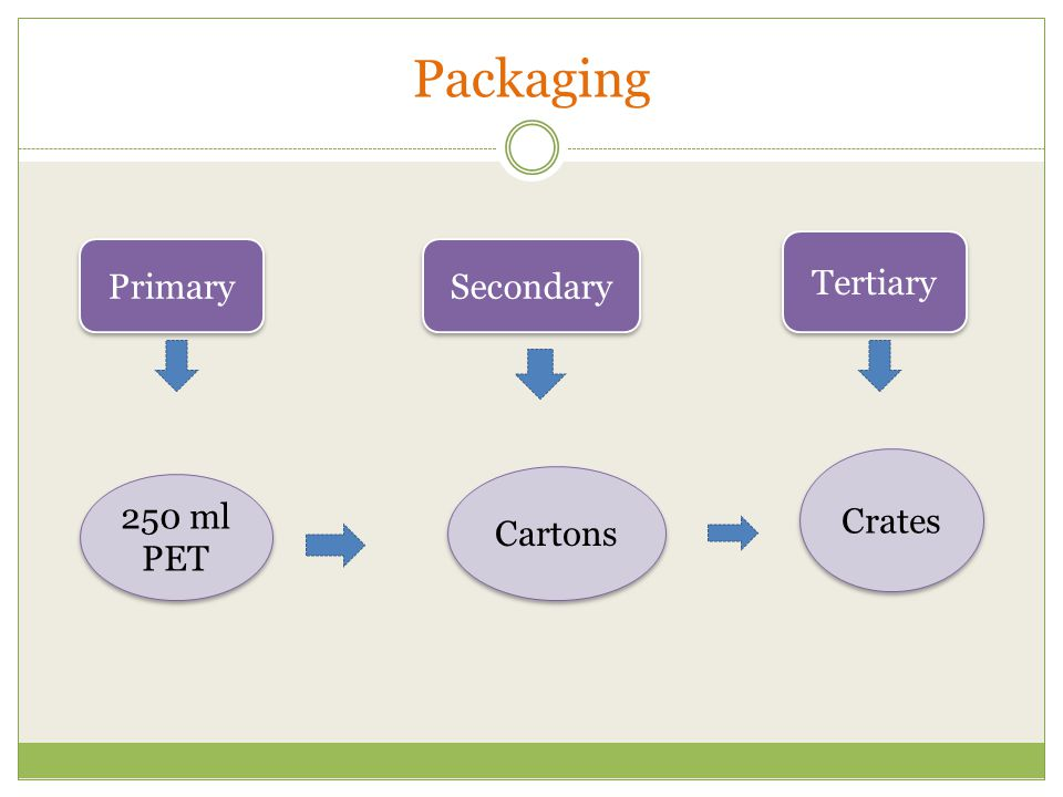 Packaging Primary Secondary Tertiary 250 ml PET Cartons Crates
