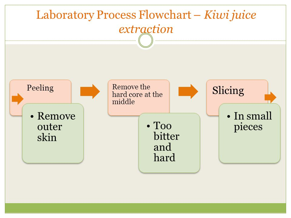 Laboratory Process Flowchart – Kiwi juice extraction Peeling Remove outer skin Remove the hard core at the middle Too bitter and hard Slicing In small pieces