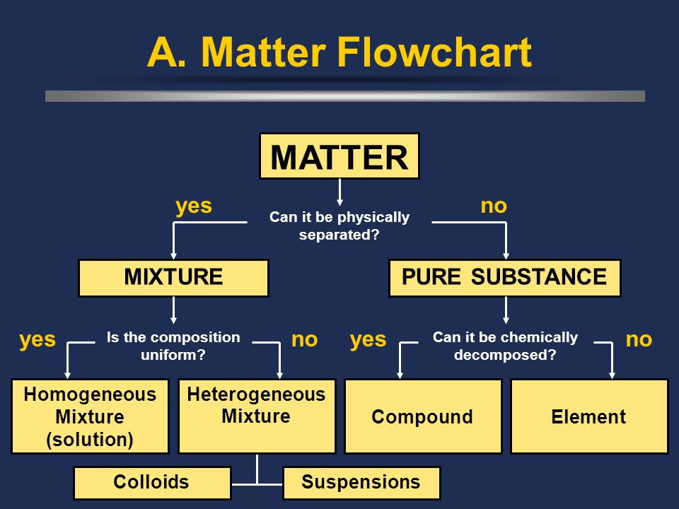 C. Johannesson A. Matter Flowchart MATTER Can it be physically separated? Homogeneous Mixture (solution) Heterogeneous MixtureCompoundElement MIXTUREP