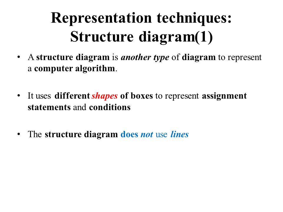 Representation techniques: Structure diagram(1) A structure diagram is another type of diagram to represent a computer algorithm.