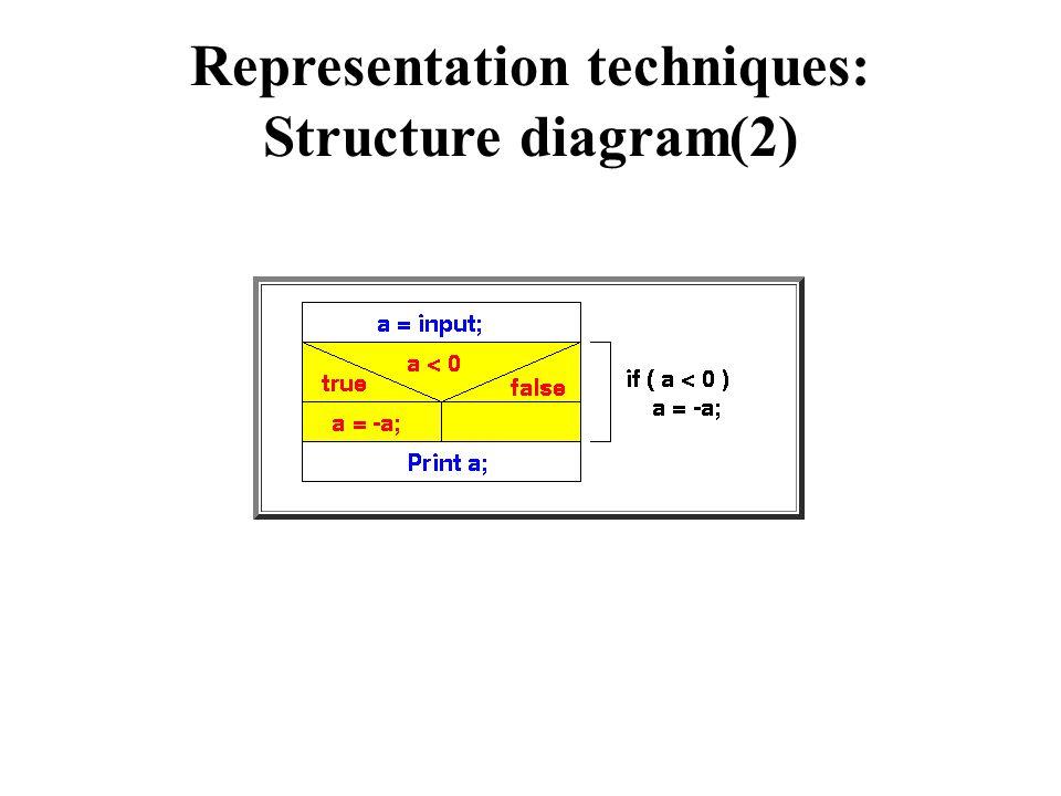 Representation techniques: Structure diagram(2)