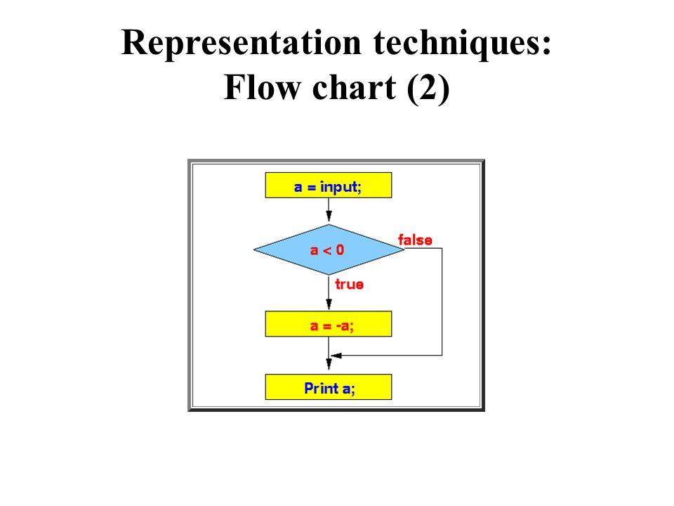 Logical operators (1)