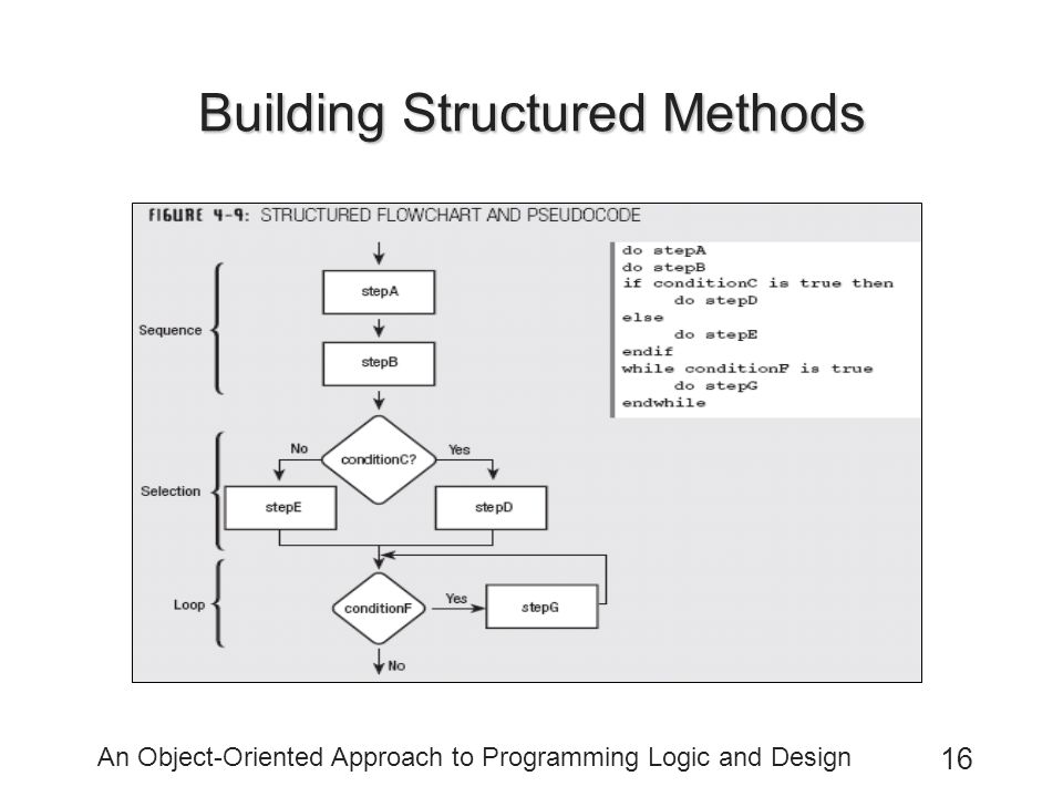 An Object-Oriented Approach to Programming Logic and Design 16 Building Structured Methods