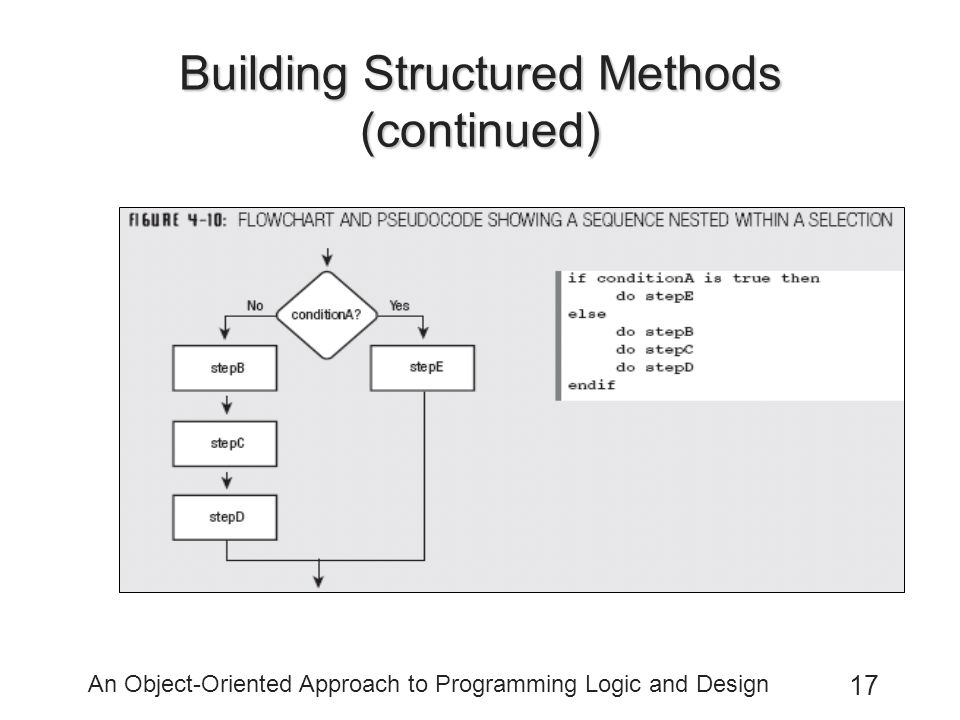 An Object-Oriented Approach to Programming Logic and Design 17 Building Structured Methods (continued)