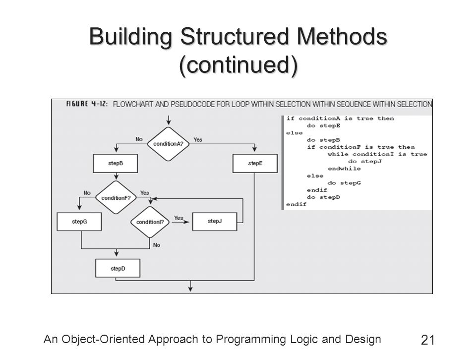 An Object-Oriented Approach to Programming Logic and Design 21 Building Structured Methods (continued)