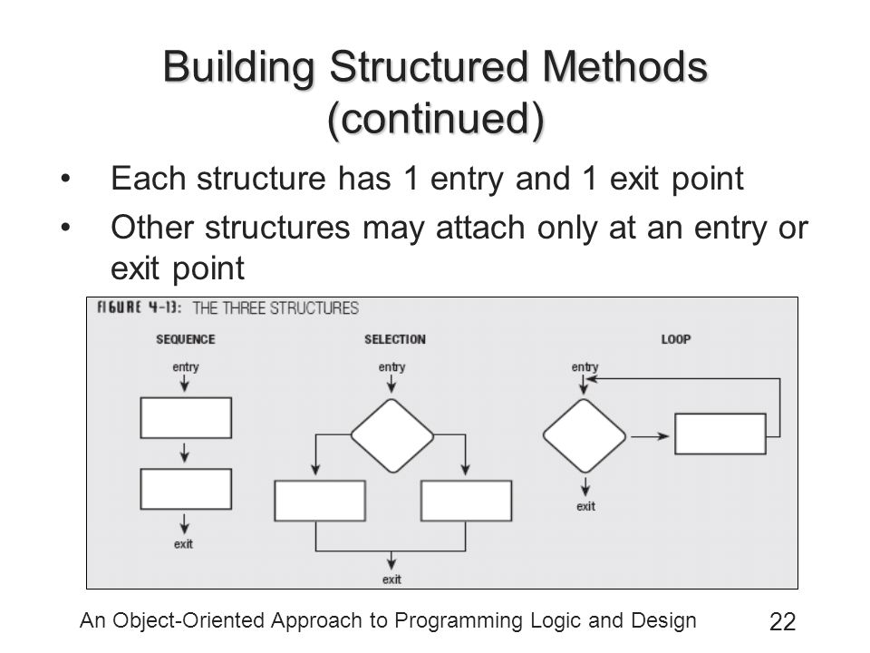 An Object-Oriented Approach to Programming Logic and Design 22 Building Structured Methods (continued) Each structure has 1 entry and 1 exit point Other structures may attach only at an entry or exit point