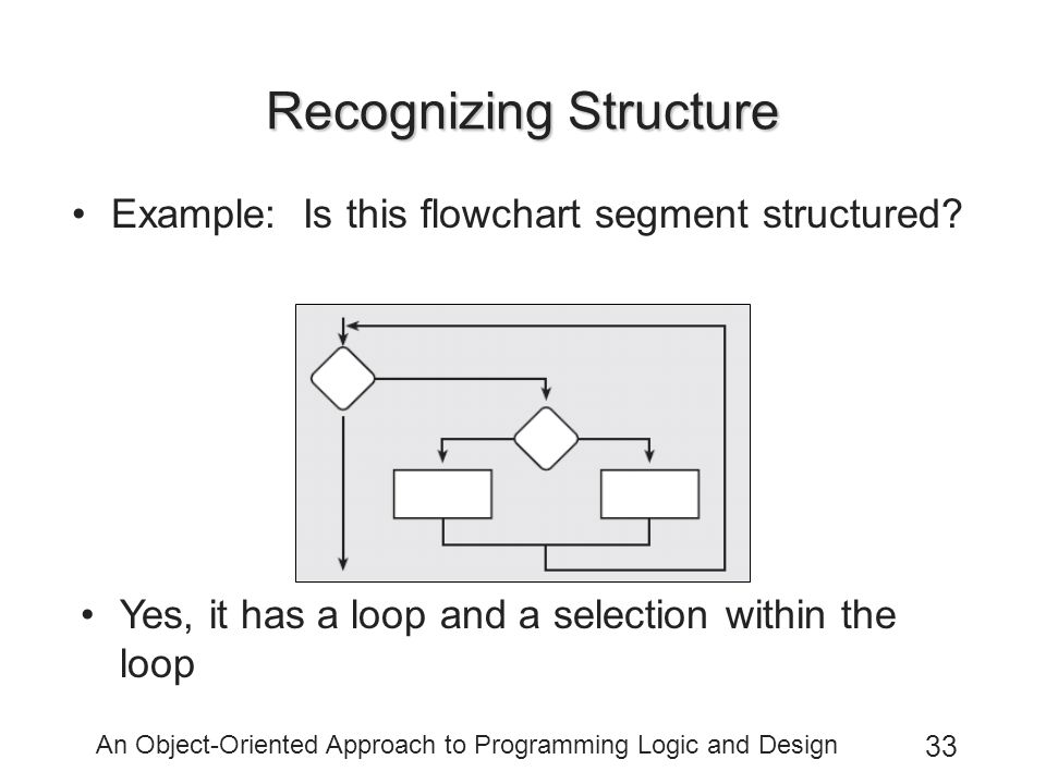 An Object-Oriented Approach to Programming Logic and Design 33 Recognizing Structure Example: Is this flowchart segment structured.