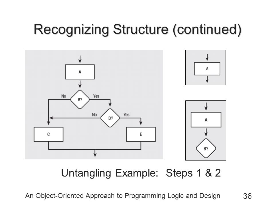 An Object-Oriented Approach to Programming Logic and Design 36 Recognizing Structure (continued) Untangling Example: Steps 1 & 2