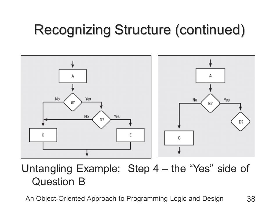 An Object-Oriented Approach to Programming Logic and Design 38 Recognizing Structure (continued) Untangling Example: Step 4 – the Yes side of Question B