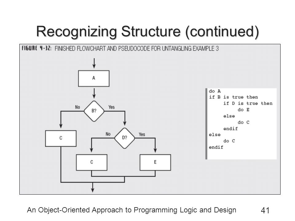An Object-Oriented Approach to Programming Logic and Design 41 Recognizing Structure (continued)