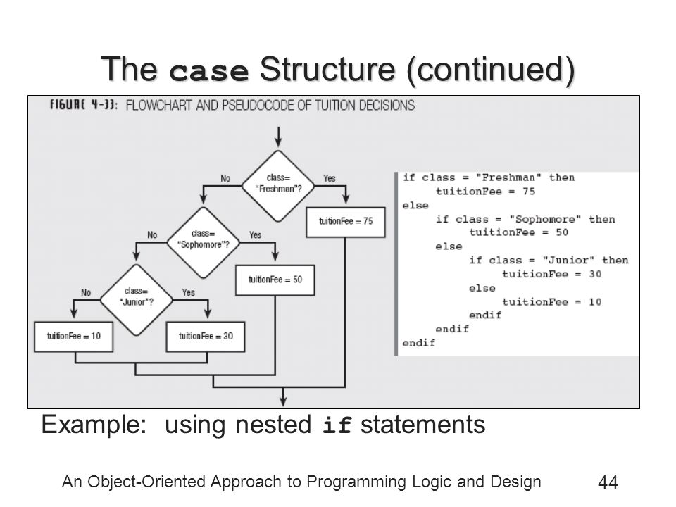 An Object-Oriented Approach to Programming Logic and Design 44 The case Structure (continued) Example: using nested if statements
