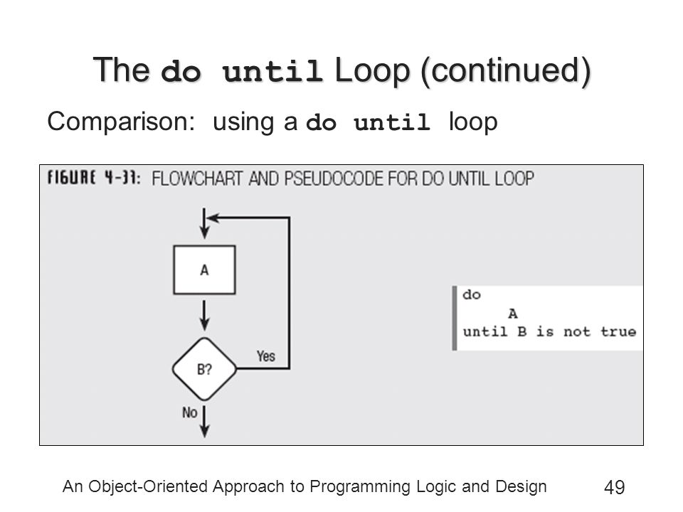 An Object-Oriented Approach to Programming Logic and Design 49 The do until Loop (continued) Comparison: using a do until loop