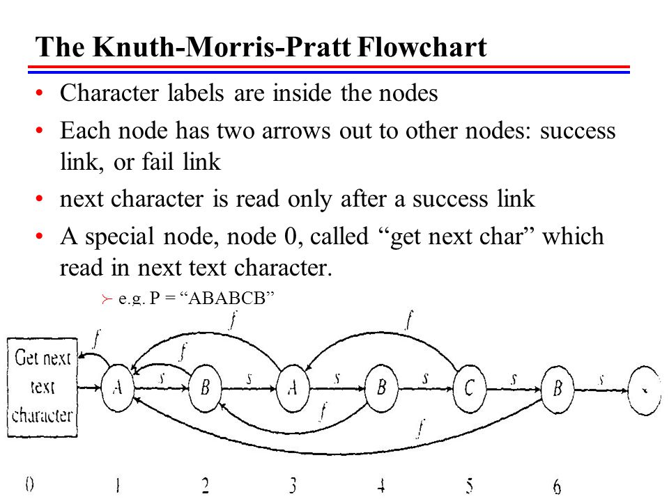 The Knuth-Morris-Pratt Flowchart Character labels are inside the nodes Each node has two arrows out to other nodes: success link, or fail link next character is read only after a success link A special node, node 0, called get next char which read in next text character.