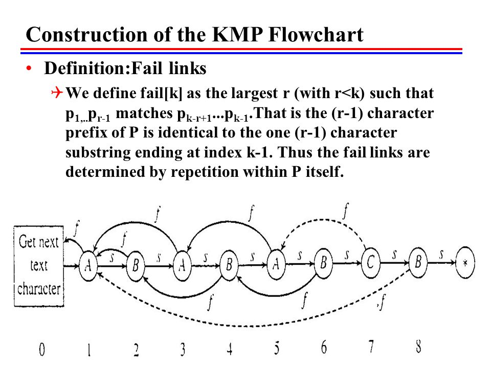Construction of the KMP Flowchart Definition:Fail links  We define fail[k] as the largest r (with r<k) such that p 1,..