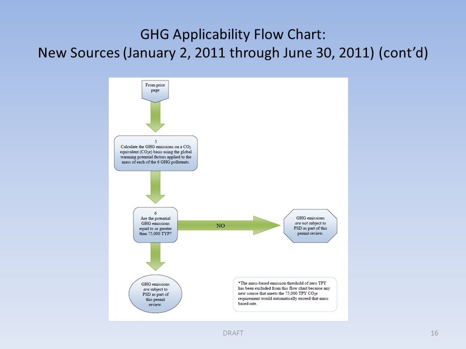GHG Applicability Flow Chart: New Sources (January 2, 2011 through June 30, 2011) (cont'd) DRAFT16