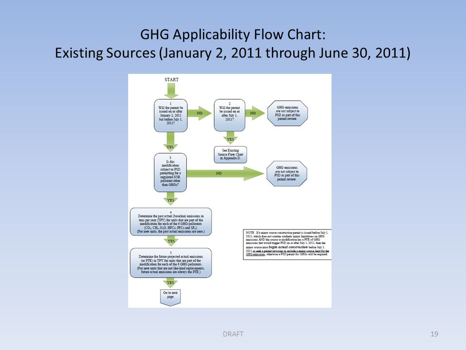 GHG Applicability Flow Chart: Existing Sources (January 2, 2011 through June 30, 2011) DRAFT19