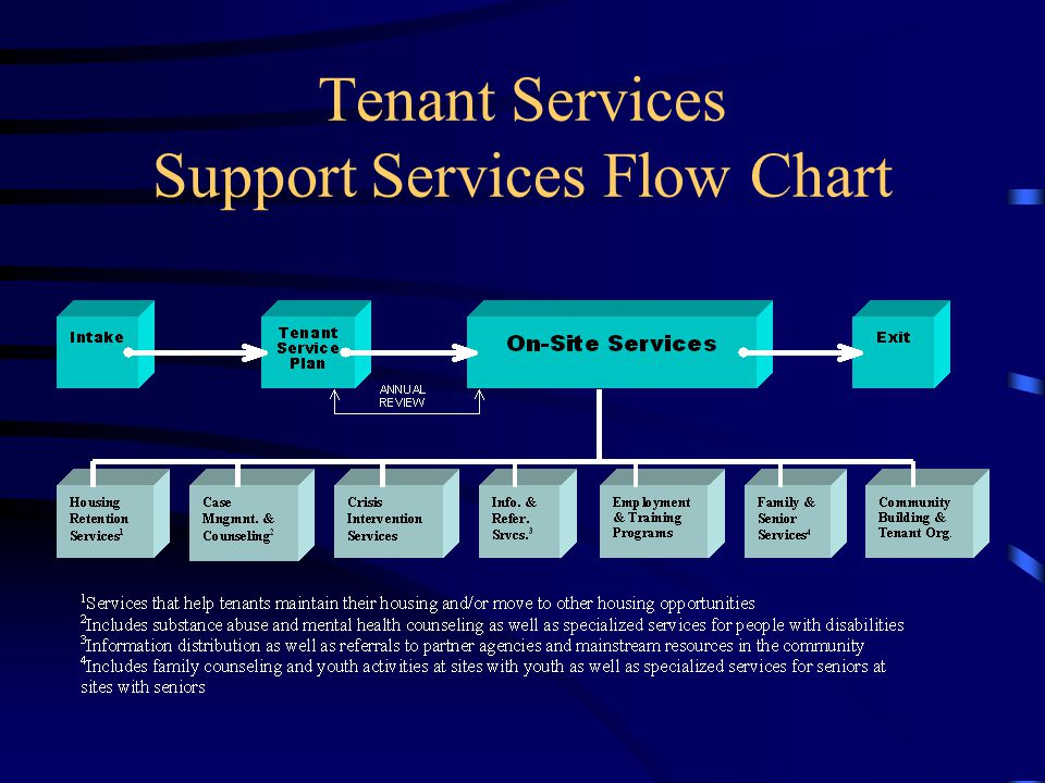 Tenant Services Support Services Flow Chart