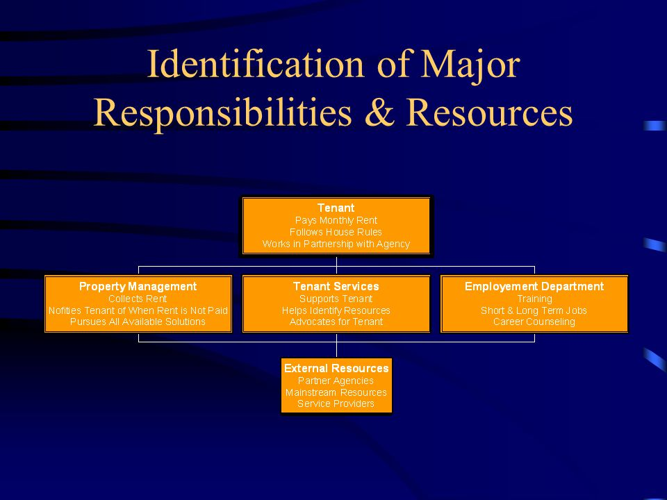 Identification of Major Responsibilities & Resources