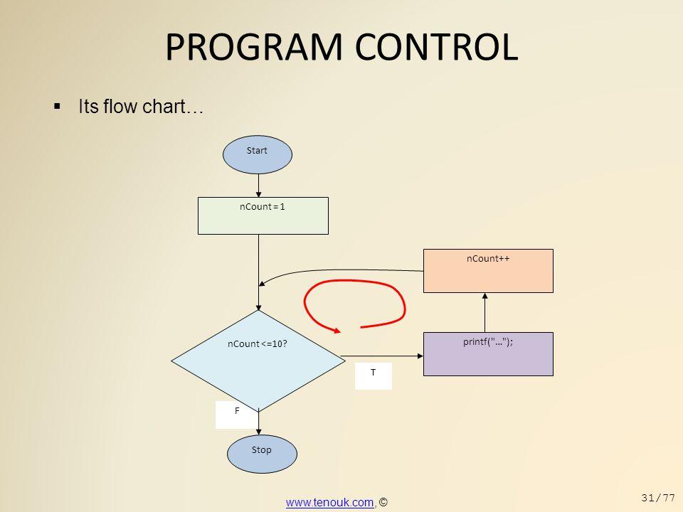 PROGRAM CONTROL F Stop printf(