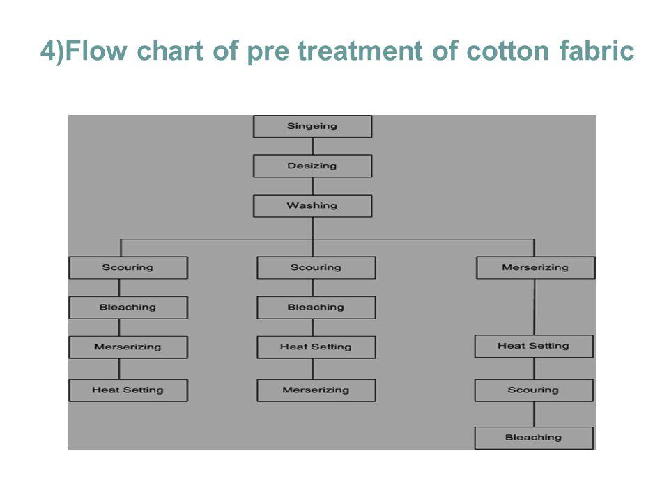 4)Flow chart of pre treatment of cotton fabric Teknologi dan Rekayasa