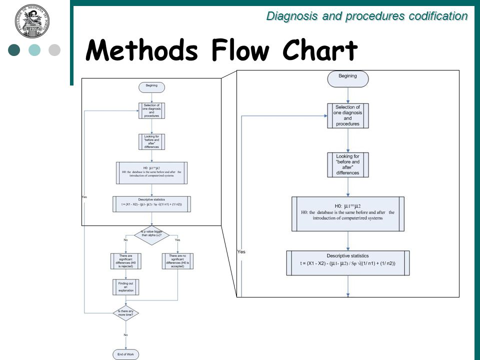 Methods Flow Chart Diagnosis and procedures codification