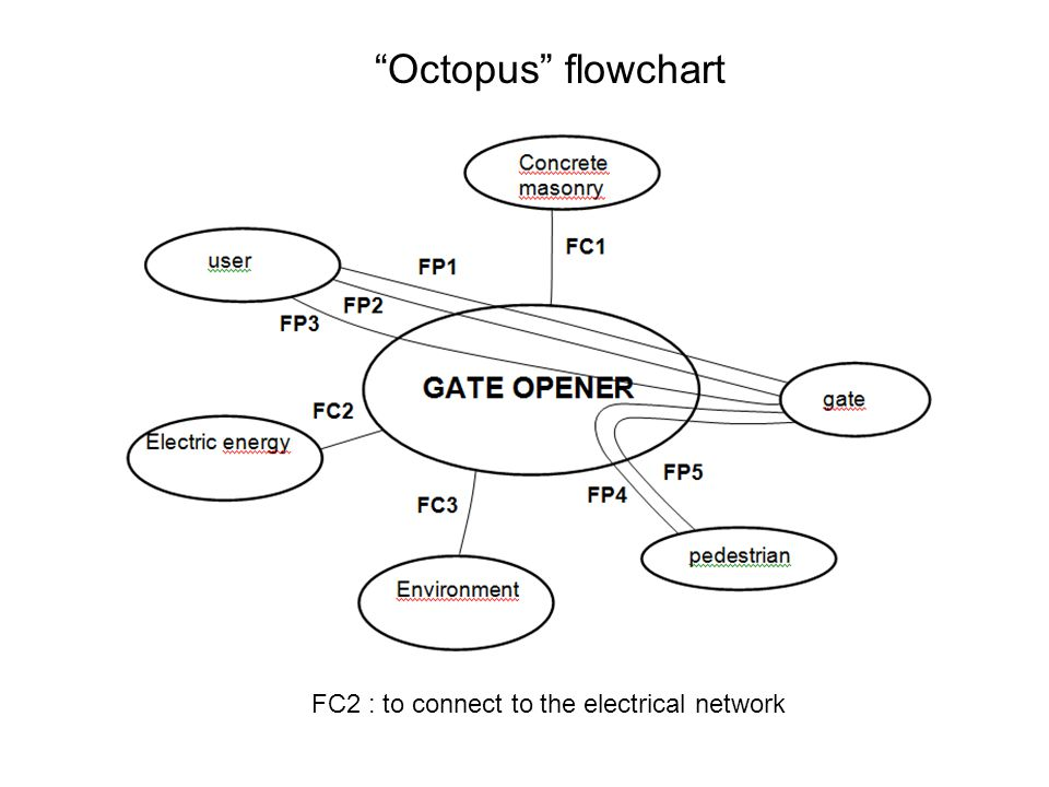 Octopus flowchart FC2 : to connect to the electrical network
