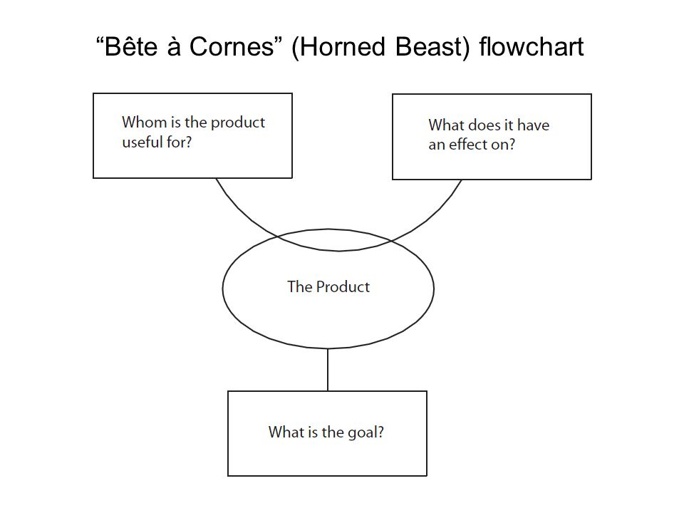 Bête à Cornes (Horned Beast) flowchart