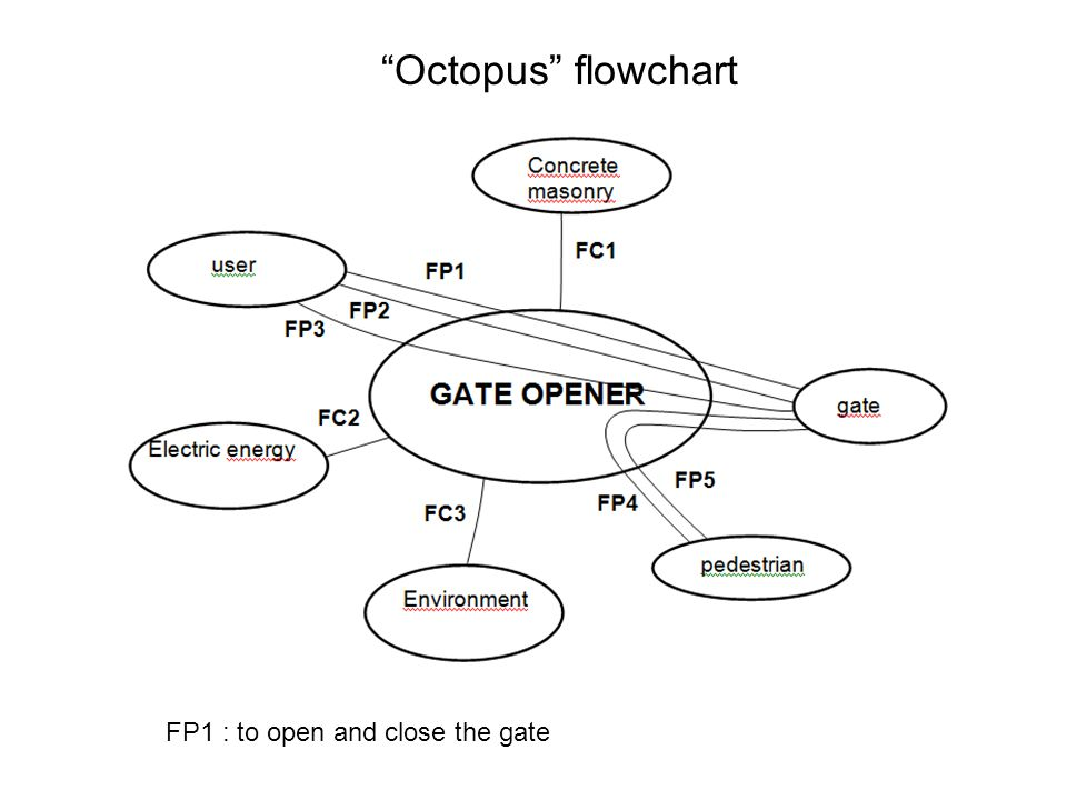 FP1 : to open and close the gate Octopus flowchart