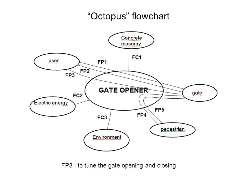 Octopus flowchart FP3 : to tune the gate opening and closing