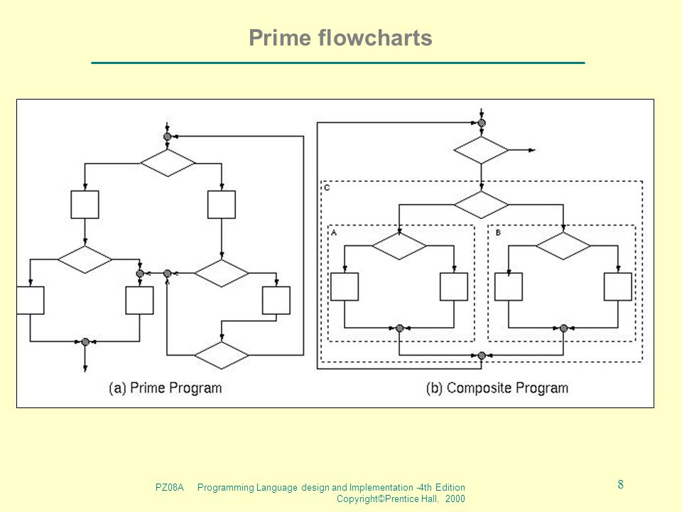 PZ08A Programming Language design and Implementation -4th Edition Copyright©Prentice Hall, 2000 8 Prime flowcharts