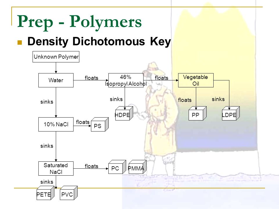 Prep - Polymers Density Dichotomous Key Water 46% Isopropyl Alcohol Vegetable Oil 10% NaCl Saturated NaCl PPLDPEHDPE PS PETEPVC PCPMMA Unknown Polymer