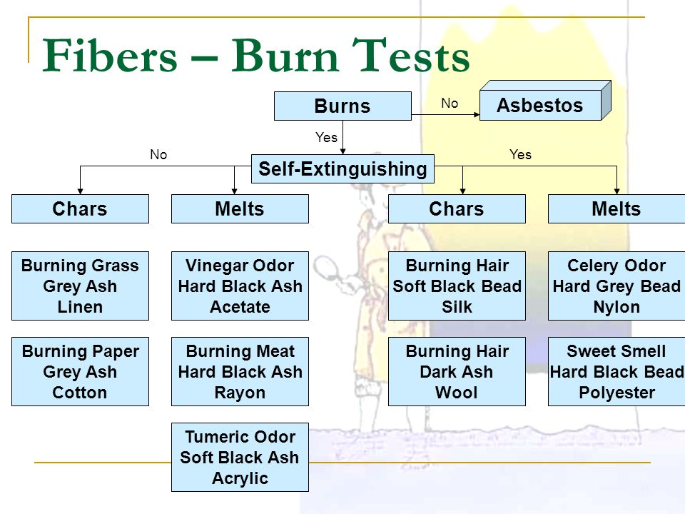 Fibers – Burn Tests Burns Asbestos No Self-Extinguishing Yes Chars NoYes Burning Grass Grey Ash Linen Melts Burning Paper Grey Ash Cotton Vinegar Odor