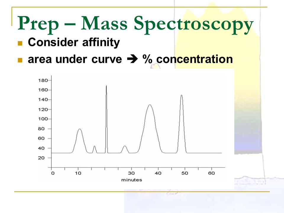 Prep – Mass Spectroscopy Consider affinity area under curve  % concentration