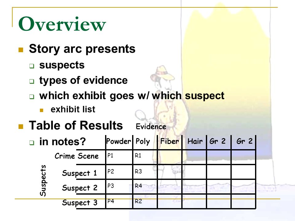 Overview Story arc presents  suspects  types of evidence  which exhibit goes w/ which suspect exhibit list Table of Results  in notes? Crime Scene