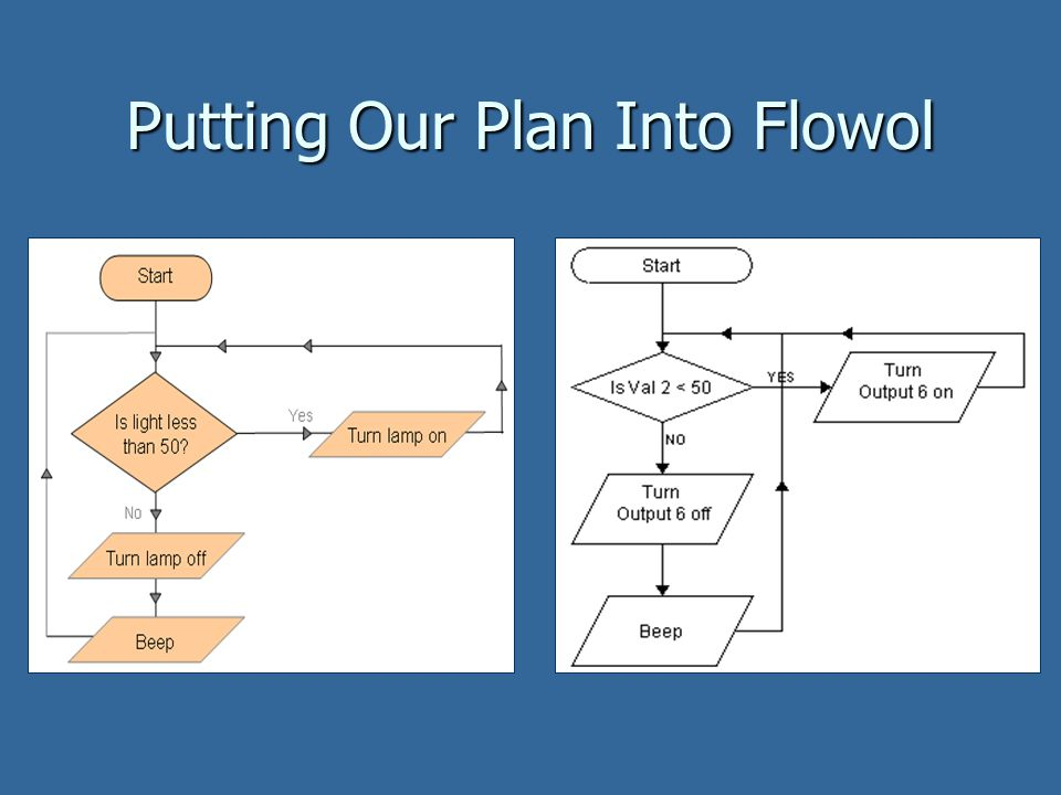 Putting Our Plan Into Flowol
