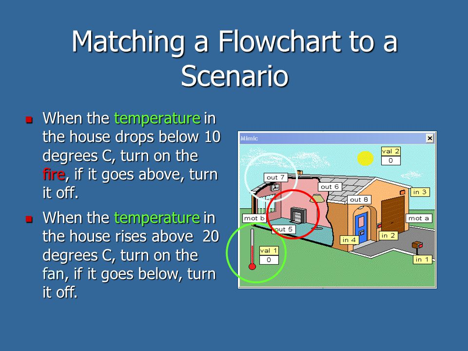 Matching a Flowchart to a Scenario When the temperature in the house drops below 10 degrees C, turn on the fire, if it goes above, turn it off. When t