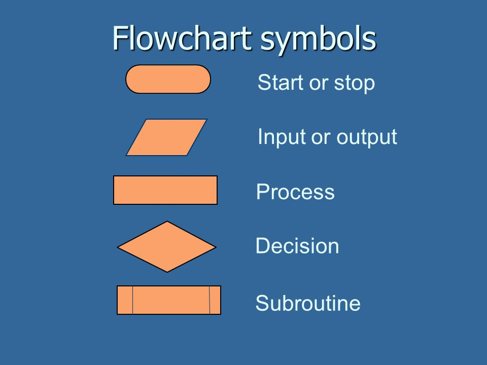 Flowchart symbols Start or stop Subroutine Decision Input or output Process