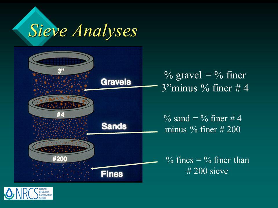 """Sieve Analyses % fines = % finer than # 200 sieve % sand = % finer # 4 minus % finer # 200 % gravel = % finer 3""""minus % finer # 4"""