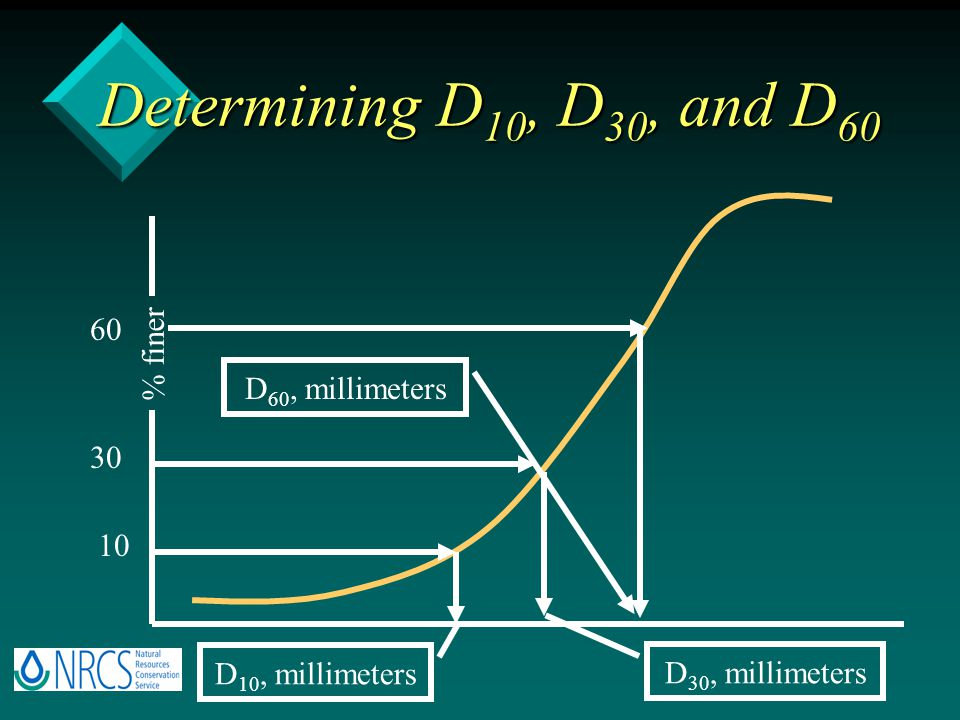 Determining D 10, D 30, and D 60 D 10, millimeters 10 % finer D 30, millimeters 30 D 60, millimeters 60