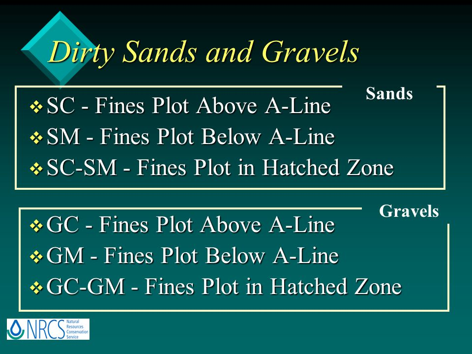 Dirty Sands and Gravels v SC - Fines Plot Above A-Line v SM - Fines Plot Below A-Line v SC-SM - Fines Plot in Hatched Zone v GC - Fines Plot Above A-Line v GM - Fines Plot Below A-Line v GC-GM - Fines Plot in Hatched Zone Sands Gravels