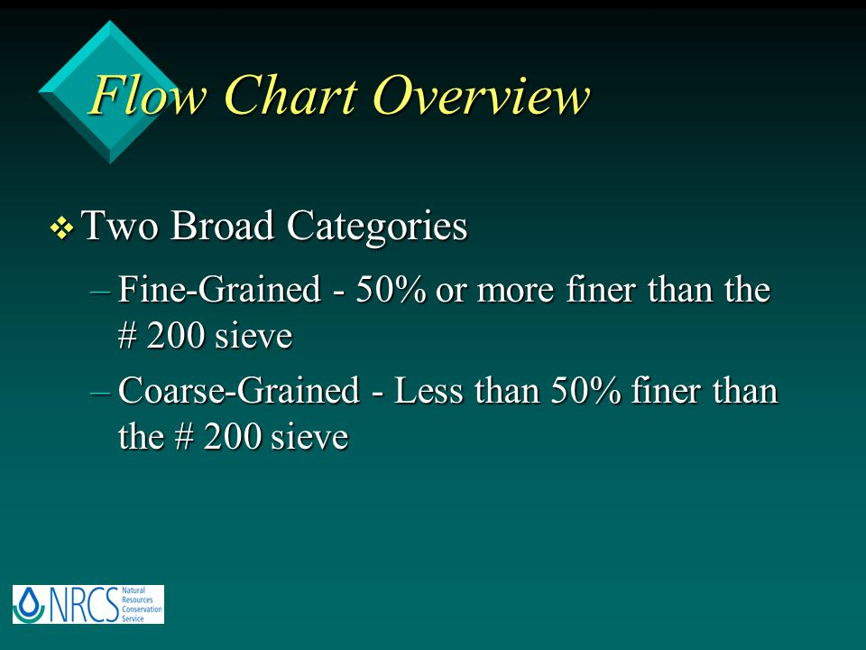 Flow Chart Overview v Two Broad Categories –Fine-Grained - 50% or more finer than the # 200 sieve –Coarse-Grained - Less than 50% finer than the # 200