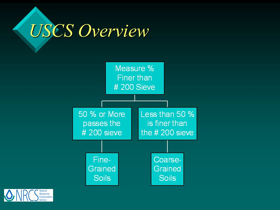 USCS Overview