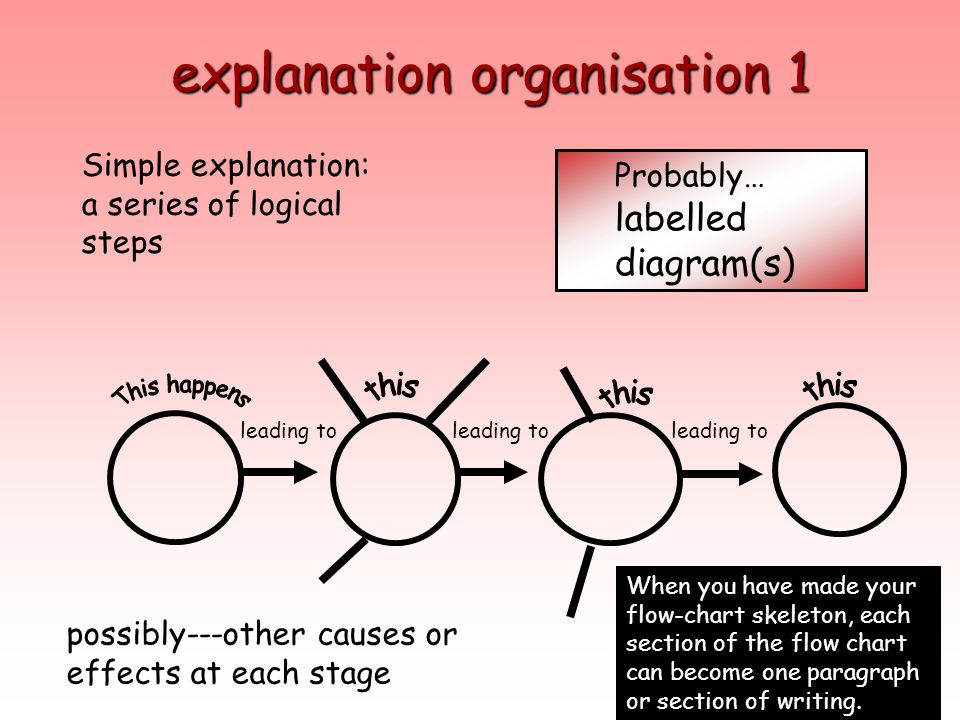 explanation organisation 1 Simple explanation: a series of logical steps Probably… labelled diagram(s) leading to possibly---other causes or effects a